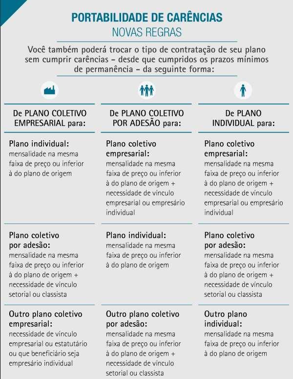 imagem mostrando como poderá ser feita a portabilidade do plano empresarial