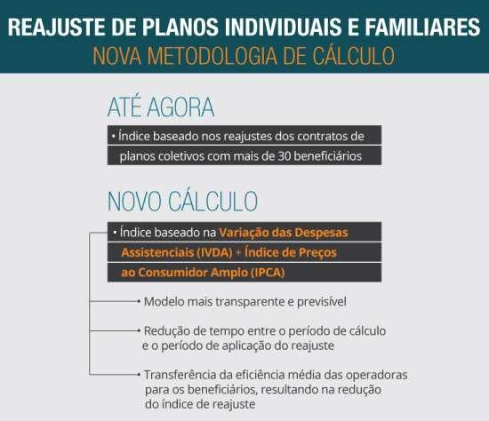 imagem mostrando mudança da metodologia para o cálculo do índice de reajuste dos planos de saúde individual e familiar
