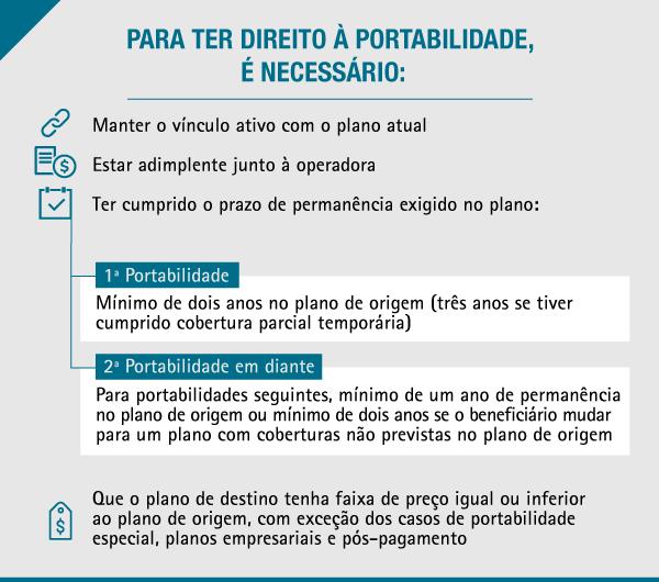 imagem mostrando os requisitos para portabilidade de plano de saúde