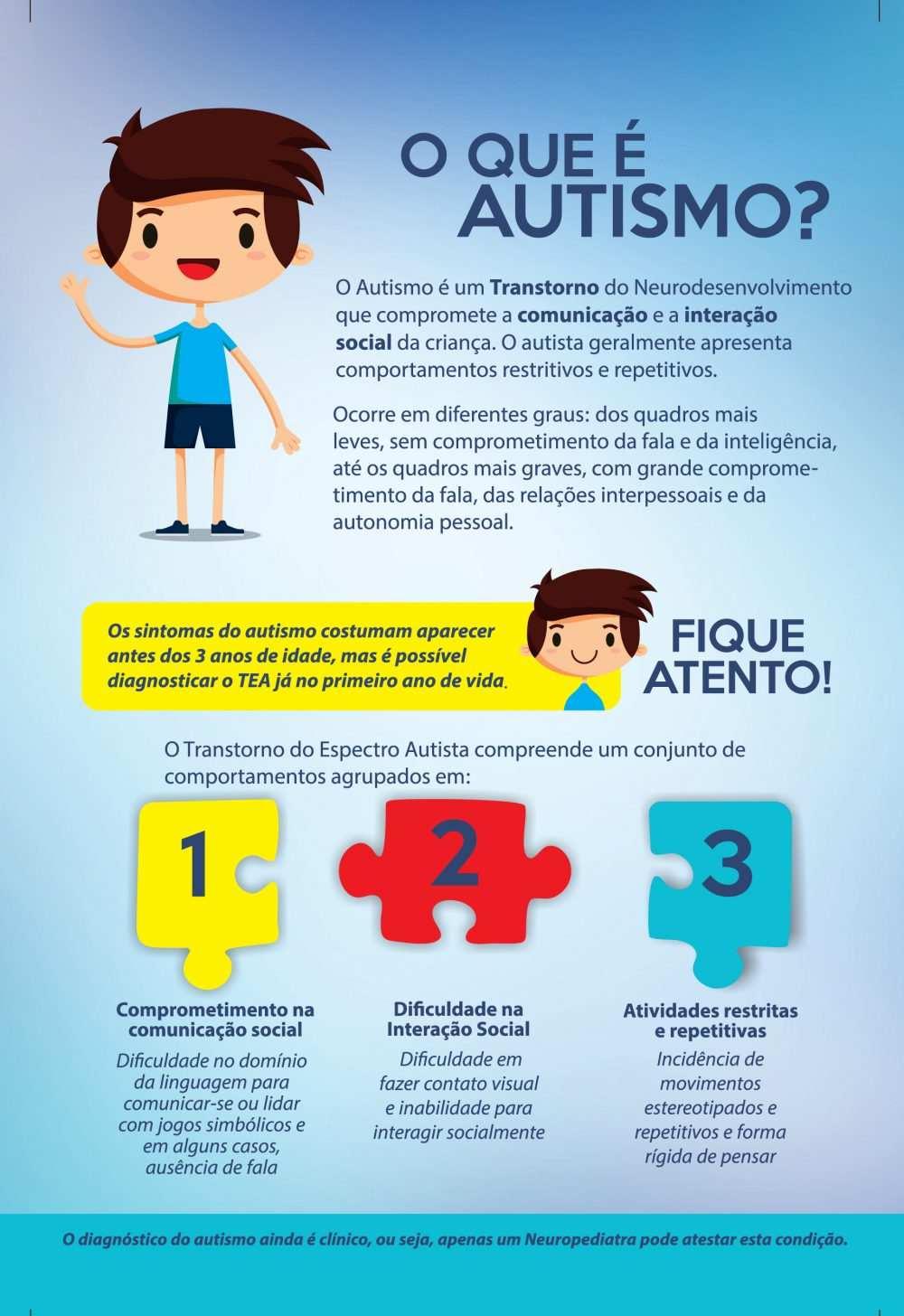 cartaz informando características do autismo
